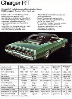 1968. 490 lbs of torque?! Are you kidding me?!! And mechanical lifters on the hemi? So I assume you had to adjust the valves periodically? Never knew this to be on American iron as of this late date.