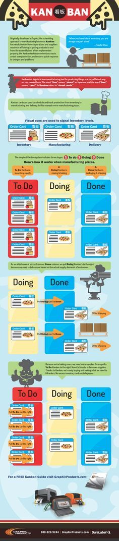 Graphic Products - Kanban