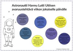 Kirjoitustehtäviä, taidekasvatustehtäviä, lisätehtävä, avaruus. Too Cool For School, School Stuff, Space And Astronomy, Teaching Kindergarten, Teaching Materials, Solar System, Geography, Finland, Art Lessons