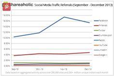 Shareaholic Social Media Traffic 4Q2013