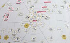 """1. ACTORS MAP (Mapa de actores): B. Fiat Multi+ Actors  Situa agentes implicados o ideas en hexágonos rodeados de las 6 cuestiones básicas de la información (6W). También llamados """"Ecology Map"""""""