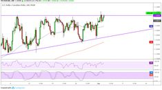 USDCAD has formed lower highs and found resistance around the mark, creating an ascending triangle pattern. Ascending Triangle, Inflection Point, Crude Oil, Triangle Pattern, News, Blog, Blogging