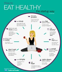 How To Eat Healthy The startup way Illustrated by Anastasia Borko