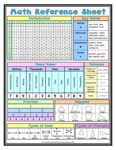 Here's a terrific reference sheet for inclusion in math notebooks. Every reference sheet kids need for math! Math For Kids, Fun Math, Math Math, Math Tutor, Guided Math, Math Resources, Math Activities, Year 5 Maths Worksheets, Year 7 Maths