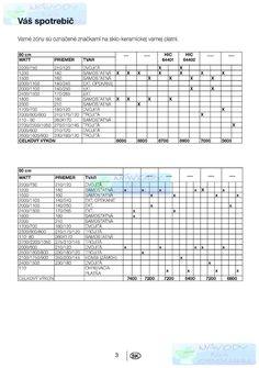 Varná doska BEKO HIC 64401 - Náhľad návodu na použitie zadarmo Periodic Table, Periodic Table Chart, Periotic Table