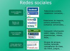 Las redes sociales y el turismo 2.0   Gabit.  Comunicación en la Web 2.0  / Redes sociales  / Características  / Posibilidades de marketing  / Casos de éxito / Crear nuestra propia red social  / Comunicación en la Web 2.0