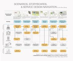 Integration of scenarios, storyboard, and service system navigation for service system design phase. Experience Map, User Experience Design, Customer Experience, Interaktives Design, Tool Design, Chart Design, Urban Design, Graphic Design, Design Thinking Process