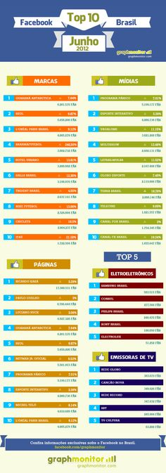 A Dito disponibilizou os números de junho da sua ferramenta GraphMonitor, que aponta as marcas, mídias e páginas mais atuantes no Facebook junto aos usuários brasileiros. O grupo de páginas da Brahma Futebol, apresentou crescimento de 246,5% em relação ao último mês, chegando ao quarto lugar do ranking. Nas três primeiras posições permanecem o Guaraná Antarctica, com 6,2 mi de fãs; Skol, com 5,6 mi; e L'Oreal Paris Brasil, com quatro milhões de usuários seguindo a página da marca.