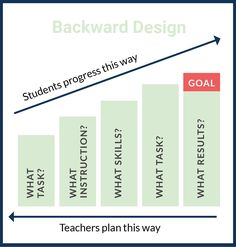 Learn more about backward design and student progression in this #free Intro to LDC mini-course
