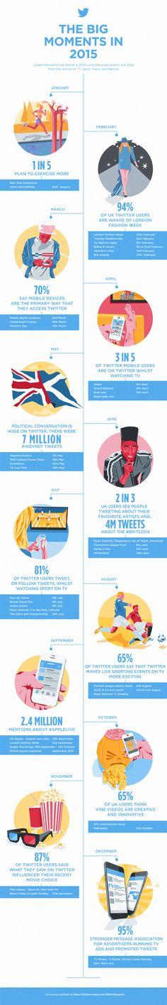 Estos, prevén en #Twitter que serán sus grandes momentos para el 2015. Y por ende, serán los mejores momentos para nosotros los Marketeros. ¿Estáis de acuerdo? #SocialMedia #Calendario2015