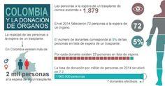 Se estima que en Colombia cerca de dos mil personas están a la espera de un trasplante de órganos.