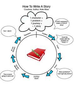 Kate Klise offers a tool to help kids write!