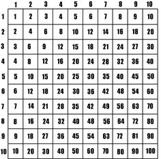 Making Kids Memorize Multiplication Tables, videos with skip counting math songs Multiplication Songs, Math Songs, Algebra Humor, Skip Counting Songs, Stem Projects For Kids, Class Projects, Homeschool Math, Homeschooling, Fourth Grade Math