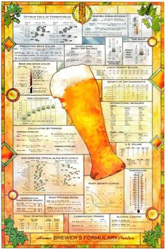 The Home Brewers Formulary Poster