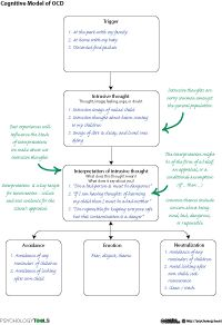 Cognitive Model Of Obsessive Compulsive Disorder (OCD) Relationship Ocd, Relationship Addiction, Cbt Worksheets, Therapy Worksheets, Ocd Triggers, Cbt Model, Obsessive Compulsive Disorder Ocd, Obsessive Thoughts, Addiction Help
