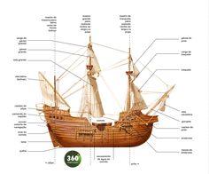 Resultado de imagem para planta nau portuguesa