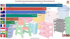 Top 10 Plastic Products Export Destination Markets for Sri Lanka from 1990 to 2018 Plastic Products, 45 Years, Sri Lanka, Belgium, New Zealand, South Africa, Investing, United States, Australia