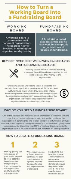 A fundraising board of directors does less of the day-to-day work in a nonprofit organization in order to focus on fundraising. Nonprofit Fundraising, Fundraising Events, Fundraising Ideas, Fundraisers, Sponsorship Letter, International Jobs, Grant Writing, Job Posting, Day Work