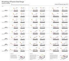 Morphology of Passive Solar Design