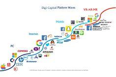 Interesting take on the 4th Wave of digital platforms: #AR & #VR https://plus.google.com/+PatrickWiller/posts/CWs76rQeNwx
