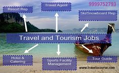 Get jobs in Top Travel Companies through Travel O Course. Call now on 9999752793 for details.