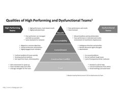 The Five Dysfunctions of a Team - PowerPoint Template