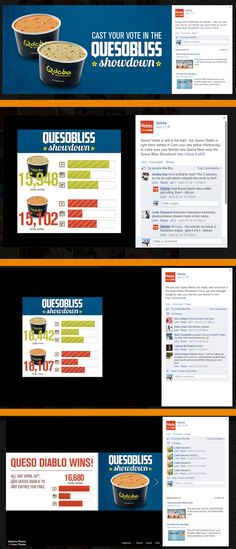 """Qdoba :: social media campaign in 4/2014 :: Qdoba's """"Queso Bliss Showdown"""" let fans vote for their favorite new queso flavor. By providing real-time vote tallies across their social media sites and posting regular updates to spur engagement, the restaurant chain was able to attract over 30,000 votes. Queso Diablo won and customers were rewarded by being able to add the queso to any entrée for free on Apr. 28. —Heike Young, Global Content Lead, Salesforce ExactTarget Marketing Cloud Media Campaign, Social Media Site, Bliss, Cloud, Show, Fans, Restaurant, Content, Let It Be"""