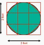 המרכז הארצי למורים למתמטיקה בחינוך העל יסודי - שיטת המצרים לחישוב הפאי Desktop, Diagram, Chart