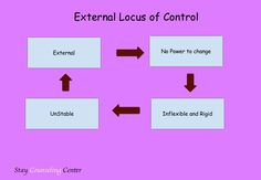Some people have a predominately external locus of control.  Sadly they adapt a victim mentality that keeps them trapped and powerless.  We can all work on changing our focus of control from external to internal.
