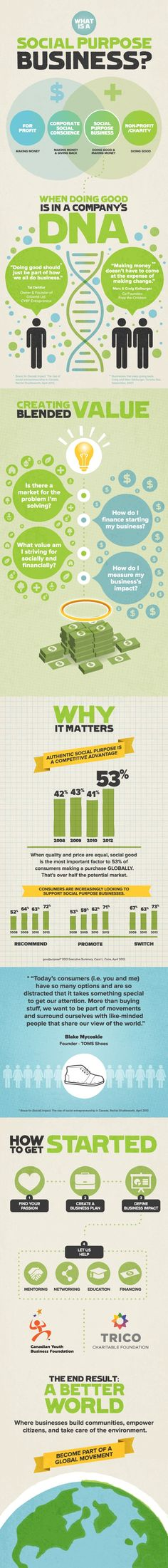 What Is a Social Purpose Business? [Infographic] Can non-profits find win-win ways to partner with businesses?