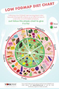 FODMAP Food Chart from YorkTest