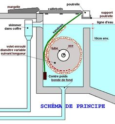 Volet immerg piscine piscine pinterest volets for Schema piscine a debordement