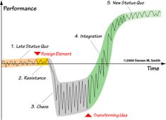 The SATIR CHANGE MODEL: these patterns occur within any group of people who are confronted by change.