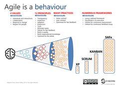 Agile is a mindset. Agile is behaviour. - - Agile is a mindset. Agile is behaviour. - Bence Kulcsar Agile is a mindset. Agile is behaviour. agile-as-behaviour Program Management, Change Management, Business Management, Kaizen, Coaching, 6 Sigma, Agile Software Development, Lean Six Sigma, Business Analyst