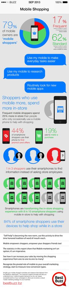 Amplify your #mobile shopper's activities and measure their behavior from the BestBuzz dashboard.  Are you ready for the Holiday Season and offering mobile shopping to your customers? Don't know where to start? Contact BestBuzz for a FREE Mobile Shopping Assessment of your business. #Showrooming #Mobile Shopping text BUZZ to 63566 to download the BestBuzz app to get the BEST rewards from your favorite businesses. Mobile Marketing, Digital Marketing, Digital Web, Mobile Shop, User Interface Design, Ecommerce, Infographic, Web Design, How To Get