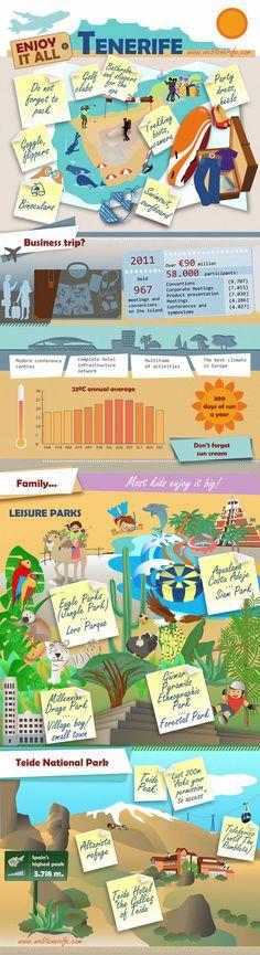 Urlaub auf Teneriffa - eine Infografik » Teneriffa, Verfügung, Park, Insel, Freizeitparks, Loro, Vielzahl, Familie, Aktivitäten, Parque » Kreuzfahrten, Schiffsreisen