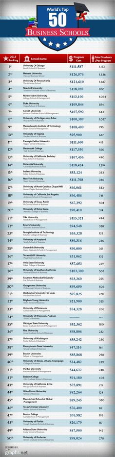 Top 50 Best Undergraduate Business Schools in the US Business Education, Business School, Business Tips, Data Dashboard, Usa University, College Essay, College School, School Tips, Home Schooling