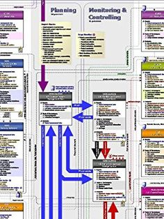 """Project Management PM Process Flow - The ultimate PMP road map and study guide. (18"""" x 24"""" poster, based on PMBOK Guide - Fifth Edition)"""