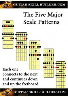 The guitar major scale is the first scale you should master. Guitar Scale Patterns, Guitar Scales Charts, Guitar Chords And Scales, Music Theory Guitar, Guitar Chords And Lyrics, Learn Guitar Chords, Guitar Chords Beginner, Guitar Chord Chart, Learn To Play Guitar