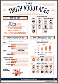 """""""The CDC's Adverse Childhood Experiences Study (ACE Study) uncovered a stunning link between childhood trauma. Trauma Therapy, Therapy Tools, Therapy Ideas, Kids Therapy, Occupational Therapy, Art Therapy, Coping Skills, Social Skills, Life Skills"""