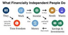Financial Independence: What Is It? Why Should You Want It?