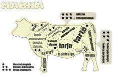 Marhahúsból hogyan? mit?