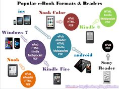 Infographic: eBook Formats and Devices That Read Them