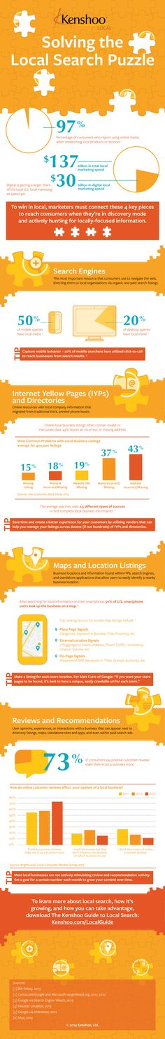 An infographic from Kenshoo Local shows the four key areas to win as a local business: search engines, internet yellow pages, map services and reviews. #LocalSEO #SmallBusiness