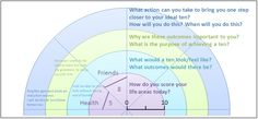 Image showing a section from a wheel of life with key questions to ask