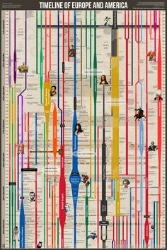 Timeline of Europe and America