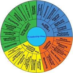 Lominger Competency Framework