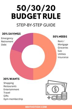 What is the 50/30/20 budget rule? How to make a 50/30/20 budget that you can stick to. Spend 50% of your monthly income on needs, 30% on wants, and 20% on savings and debt payments. This budgeting method is good for beginners or those who suck with money.