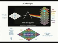 QED 26 - Photon properties    Reveals the distinct properties of Photons including their role as a quantum Harmonic oscillator.    Faraday rotation, Euler's formula, the inverse square law and Compton scattering are all applied, along with super-positioning of EM waves to create white light.    The twenty-sixth chapter in the release of Tetryonics it serves as an introduction to Quantum Electro Dynamics and electrical energy in the new millennia.    www.tetryonics.com