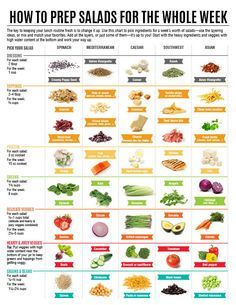 How to Prep Salads for the Whole Week [chart]